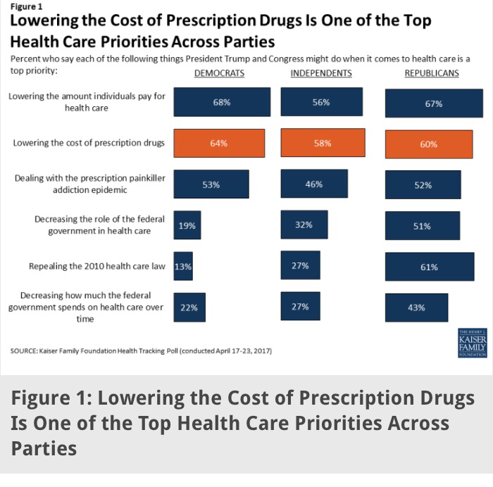 6/10 Americans Want Drug Costs Fixed